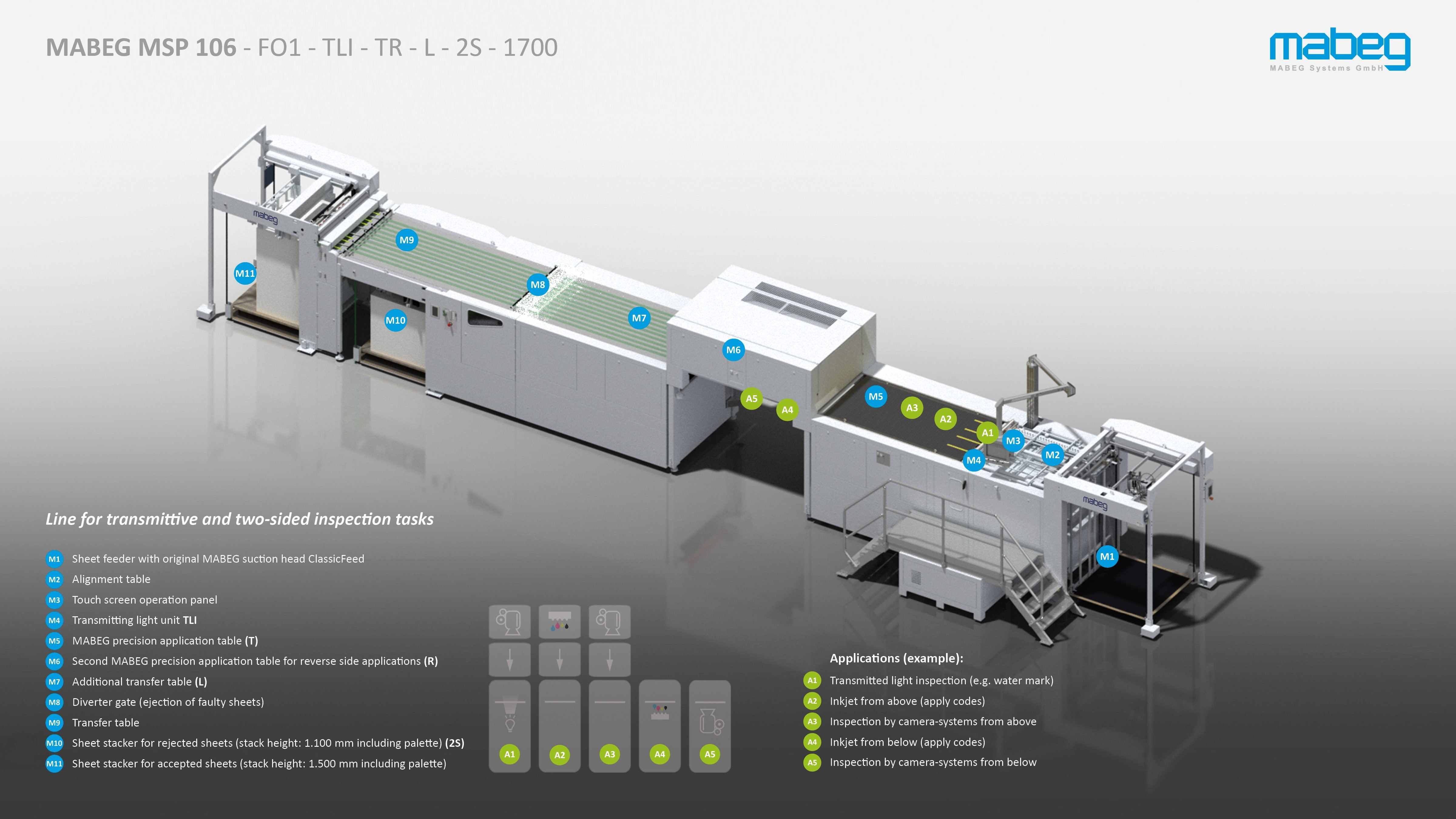 MABEG Systems GmbH » Paper sheet-line